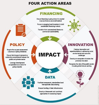 Social Impact Investment 2019 The Impact Imperative For