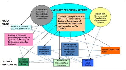 Slovak Republic's development co-operation system: