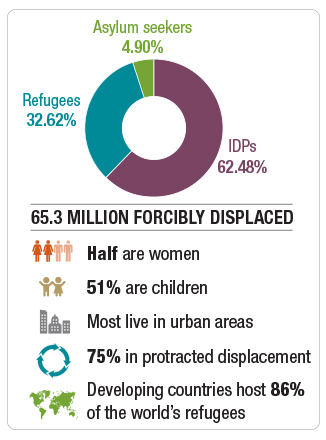 Refugees and development graphic: 65.3 forcibly displaced