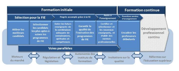 OECD Teacher Education Pathway Model (ITP) FRENCH