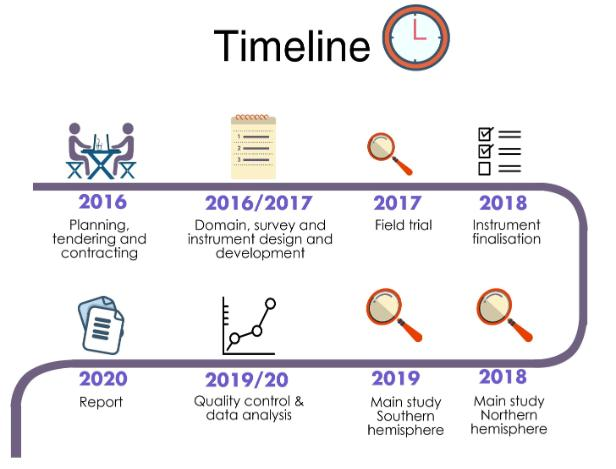 IELS - The Study - Timeline