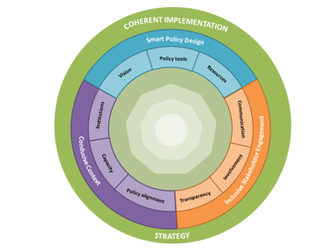 A framework for effective education change