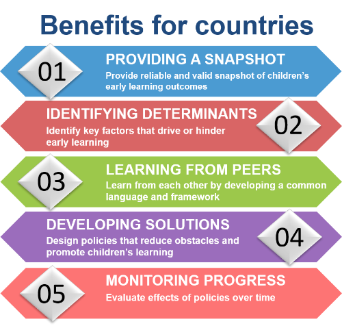 IELS Benefits for countries