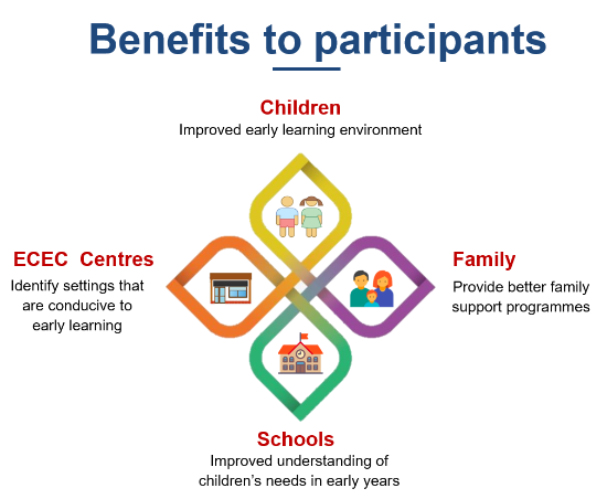 IELS Benefits to participants