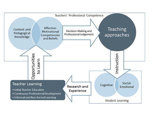 The conceptual framework is based on a review of literature by Sonia Guerriero. Teacher education provides opportunities to develop teachers' professional competence, which consists of pedagogical knowledge and affective-motivational competencies and beliefs. These affect teaching practices, which in turn affect the academic and socio-emotional learning of students.