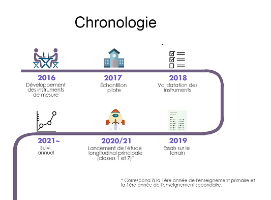 Timeline for LSEC project in FRENCH