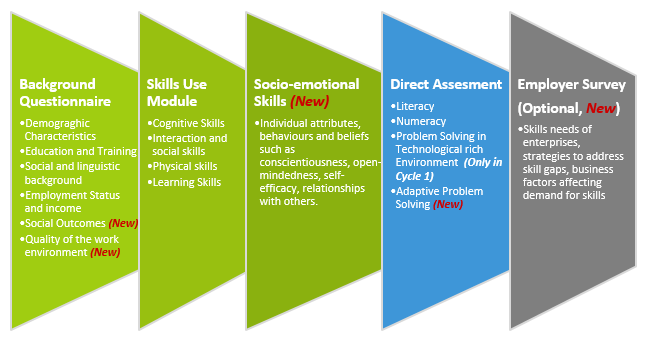 PIAAC Design - PIAAC, the OECD's programme of assessment and