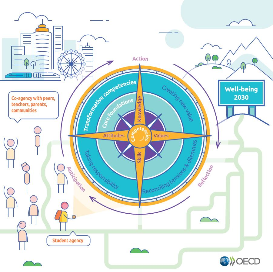 Education - OECD