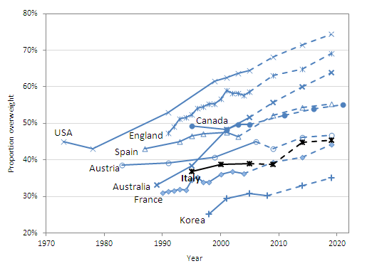 Obesity And The Economics Of Prevention Fit Not Fat Italy Key Facts Oecd