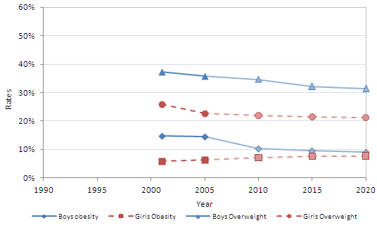 statistical prevalence of brother-sister incest in society