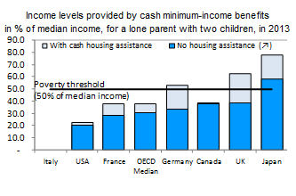 Image on http://www.oecd.org/els/benefitsandwagesstatistics.htm under income adequacy