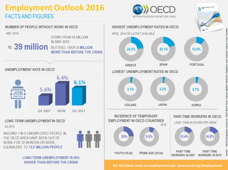 Employment Outlook 2016 facts and figures
