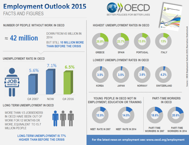 OECD Employment Outlook: Facts & Figures