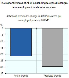Employment Outlook 2012 chapter 1