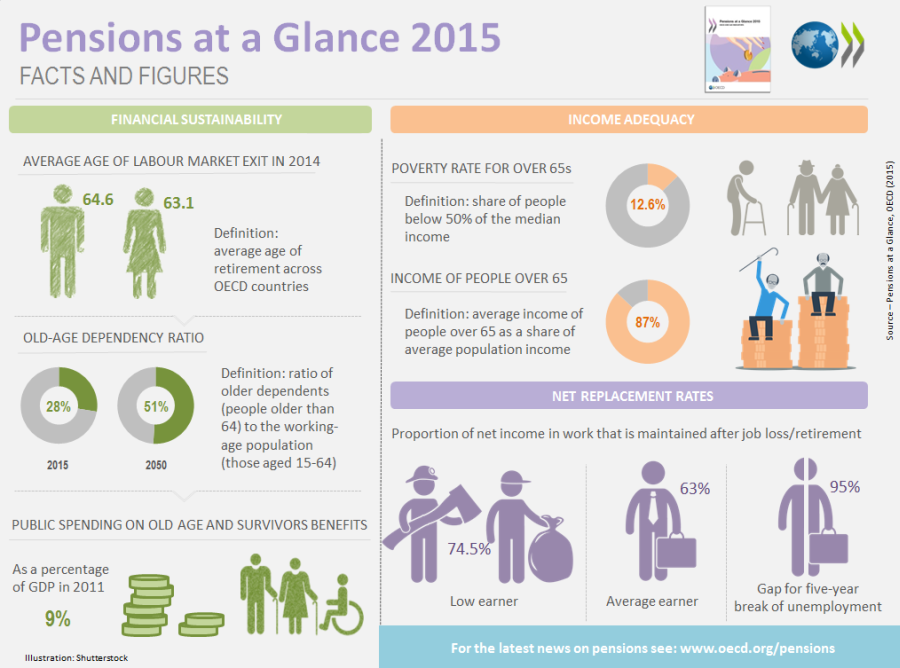 Pensions at a Glance infographic