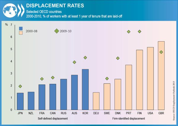 job displacement graph