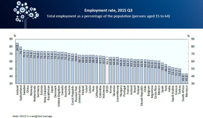 Employment rate