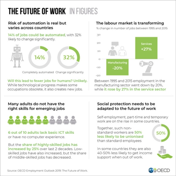 The Future of work - OECD