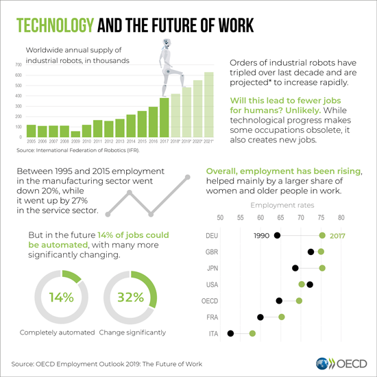 Technology and the future of work infographic