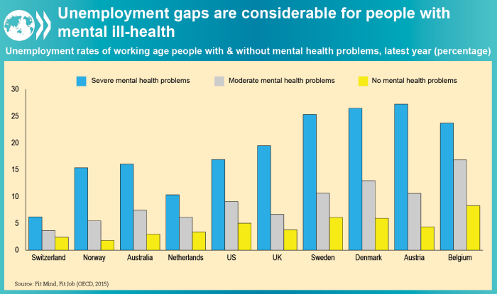 Mental Health And Work Oecd