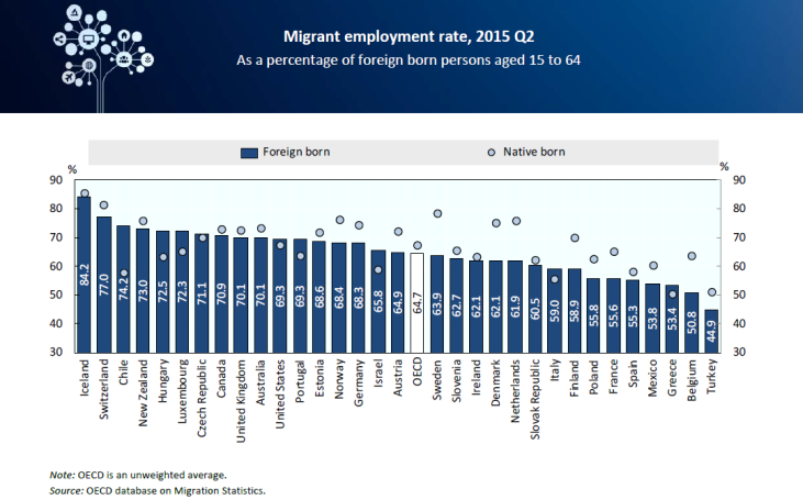 Migrant employment rate
