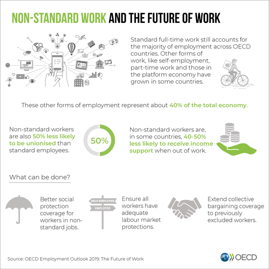 Non-standard work and the future of work infographic