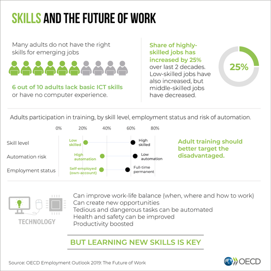 Skills and the future of work infographic