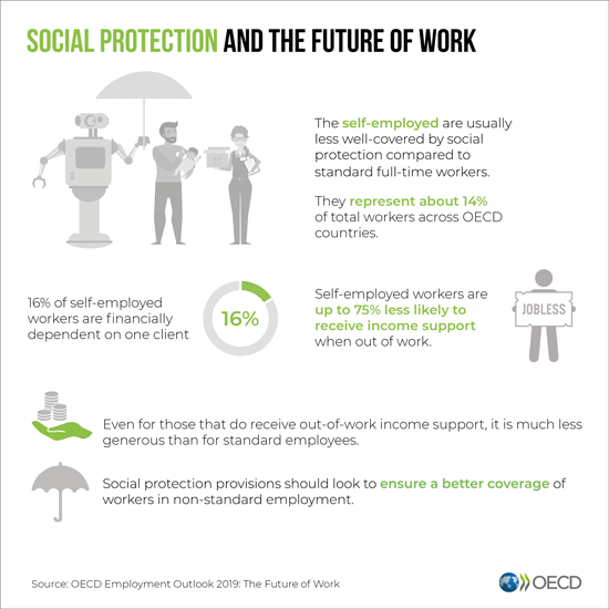 Social protection and the future of work infographic