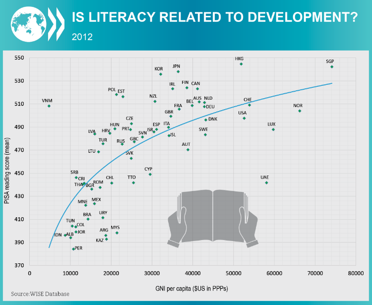 WISE: Literacy and development