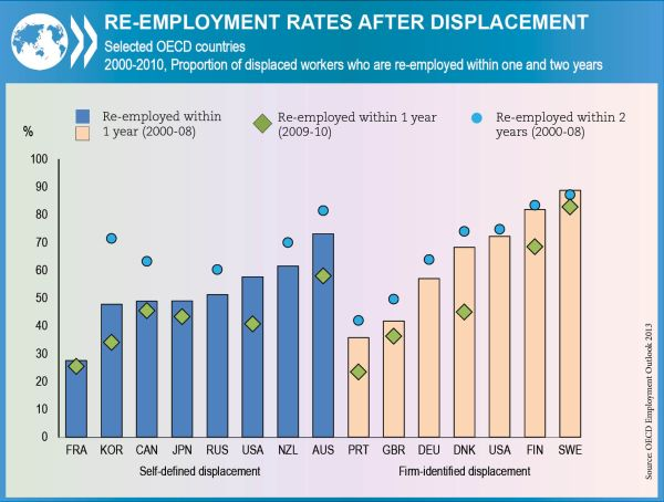 Re-employment rates graph