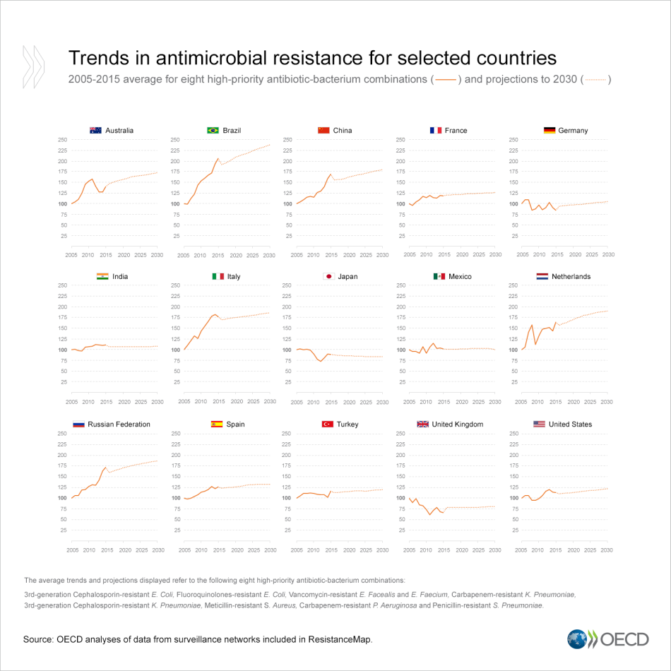 AMR-trends-by-countries