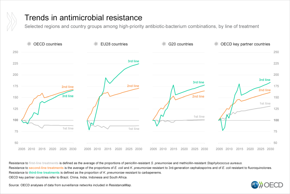 AMR-trends-by-treatment