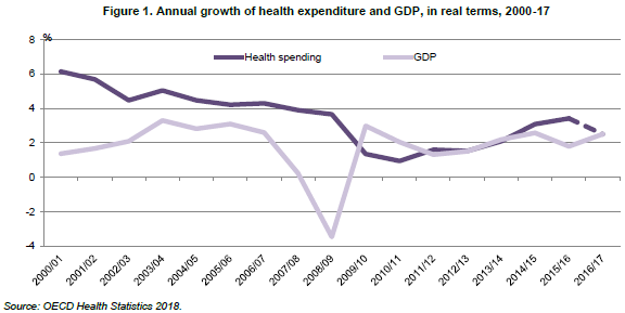 Annual-growth-health-expenditure-GDP-2000-2017