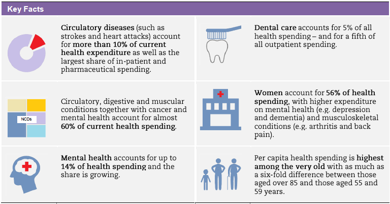 Expenditure-by-disease-age-and-gender-Infographics
