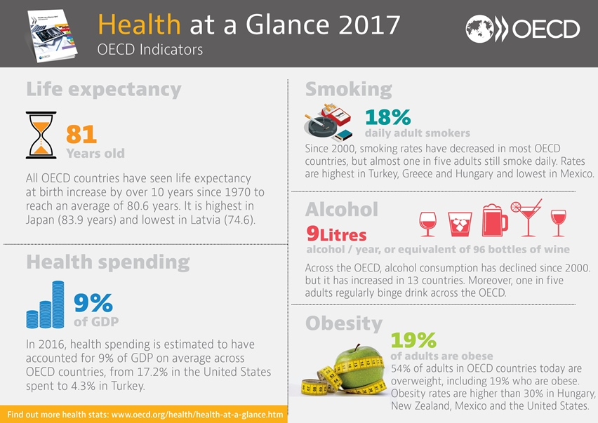 Health at a glance 2017 oecd indicators en oecd hg 2017 facts and figures further reading fandeluxe Images