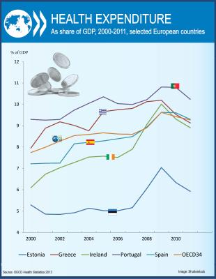 OECD Reviews of Health Care Quality: Portugal 2015 - Health Expenditure