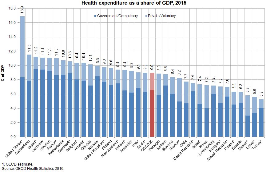 Enhancing Universal Health Coverage Today Oecd