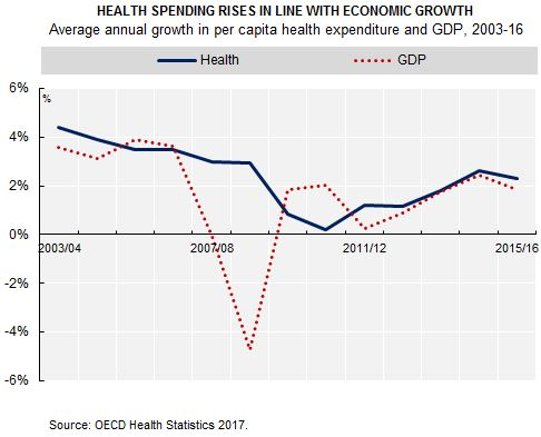 Health-spending-growth_OECDHealthStatistics2017