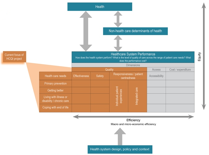 Health-system-performance-measurement-framework