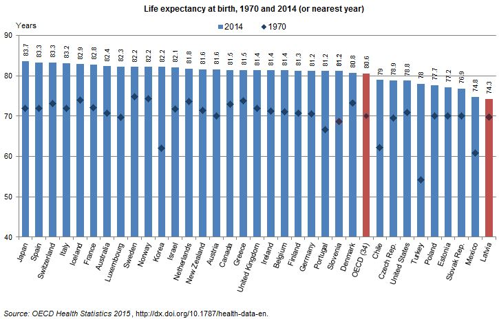 Latvia-life-expectancy-1970-2014