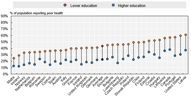 Probability of reporting a poor self-assessed health status by education level
