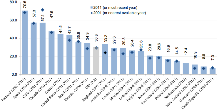 Graph Of The Month Oecd