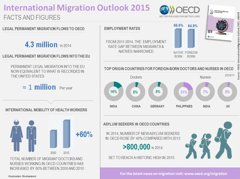 Facts and figures infographic on International Migration Outlook 2015