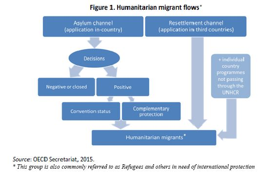 Humanitarian migrant flows