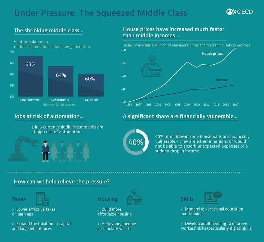 Squeezed middle class infographic
