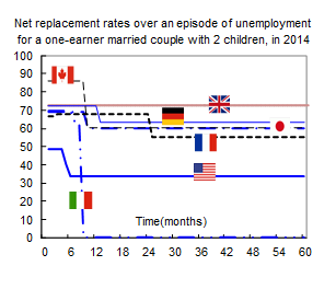 Net Replacement rate chart