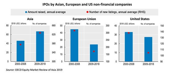 Equity-Review-Asia-2019-Figure-600x260