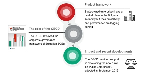 SOE-Review-Bulgaria-Infographic-600x296