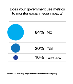 Monitoring social media use for governments