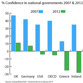 Trust: Confidence in national governments